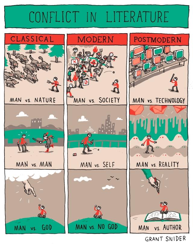 conflits en litterature